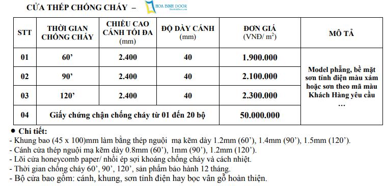 Bảng Giá Cửa Nhựa - Cửa gỗ - Cửa Chống Cháy - Tủ Nhựa HoaBinhDoor